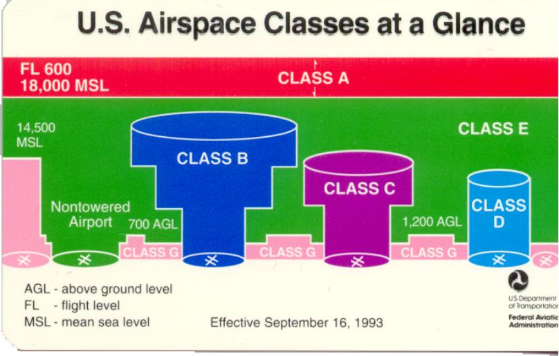 Airspaceclassification