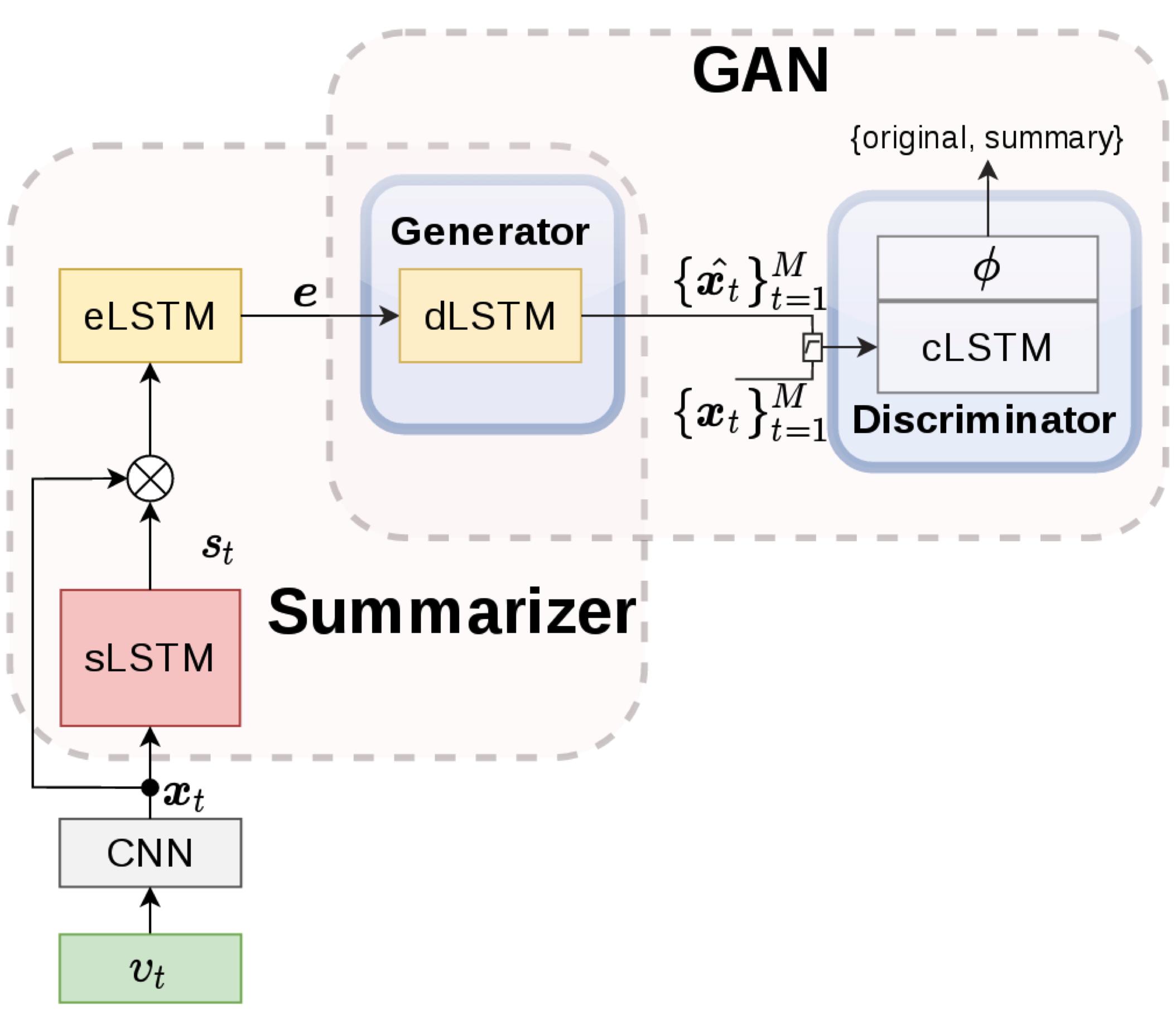 gan machine learning